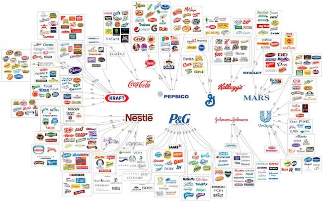 10-Mega-Corporations