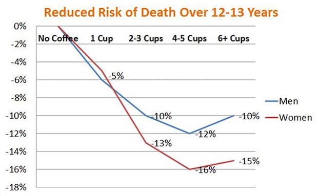 coffee-graph