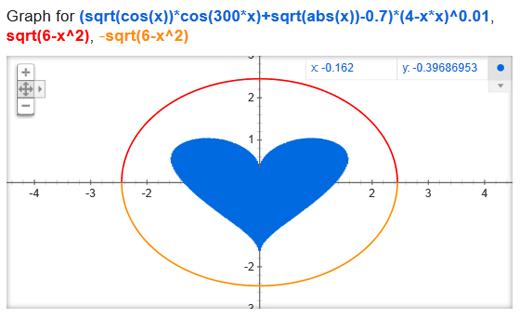 cuore google Google e la formula dellamore
