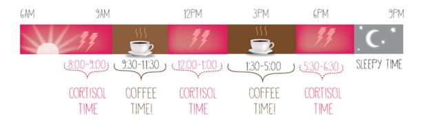 infograf-coffee