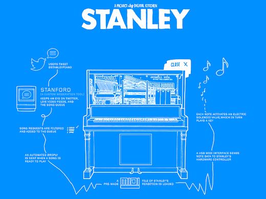 stanley Stanley: un piano che suona via Twitter